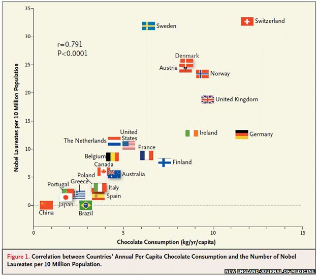 Chocolate consumption and Nobel prize winners in various countries