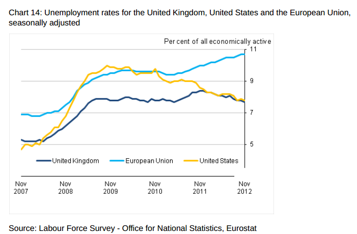 Unemployment graph from ONS