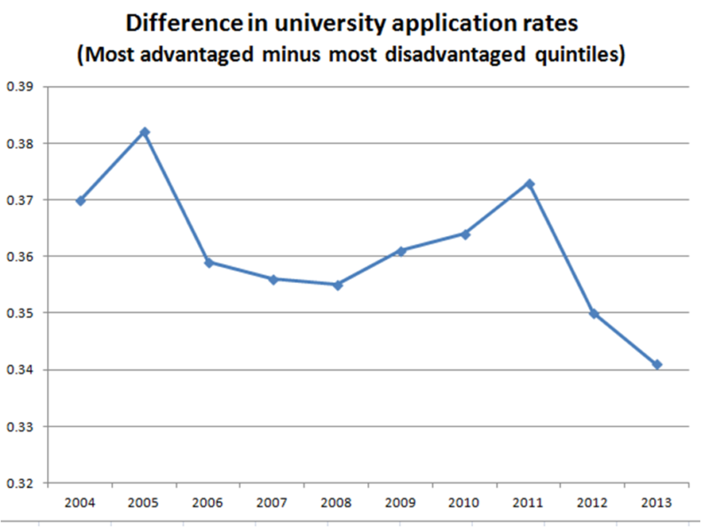 University Applications Graph