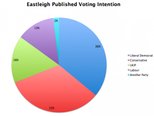 Survation Eastleigh poll
