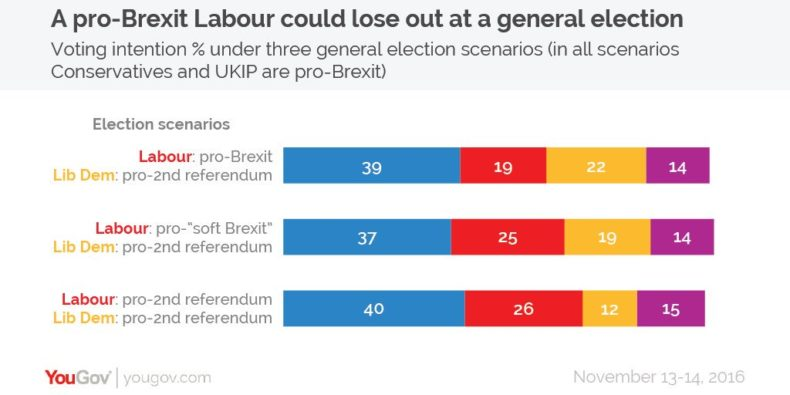 YouGov polling on impact of Labour's Brexit position