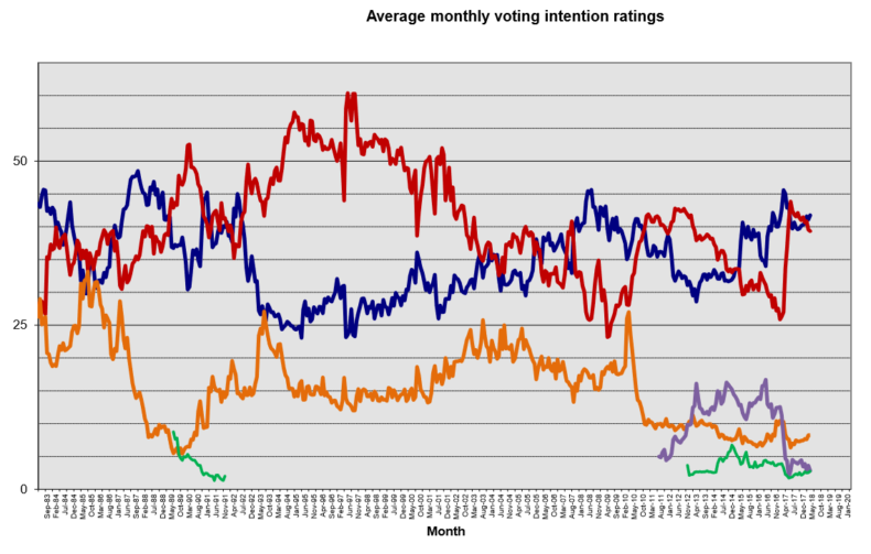Average monthly voting intentions graph
