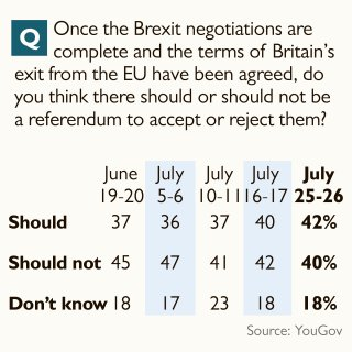 YouGov polling on second referendum