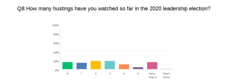 2020 number of hustings watched