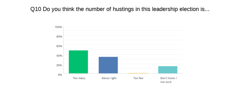 Views on number of hustings