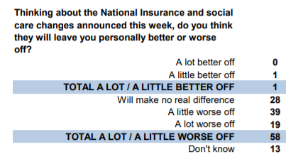 YouGov-polling-on-social-care-tax-rise
